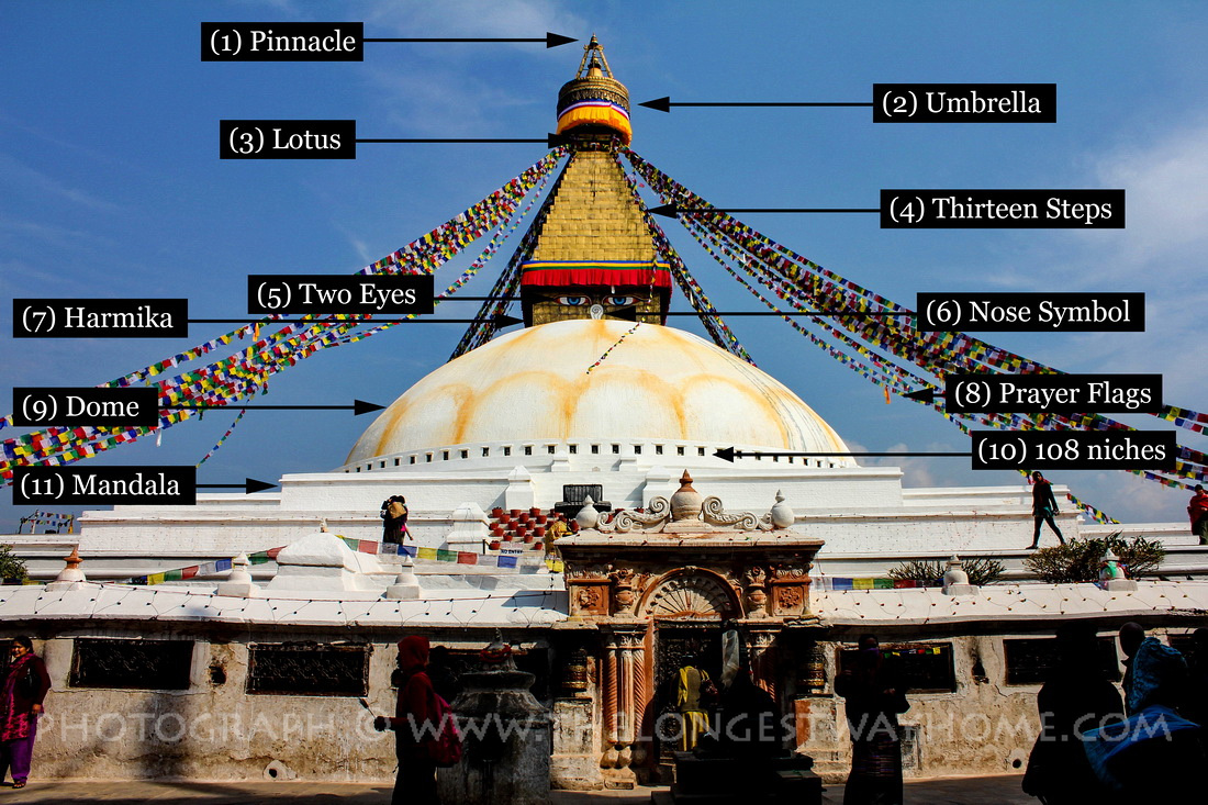 All The Parts And Sections Of Boudhanath Stupa Named